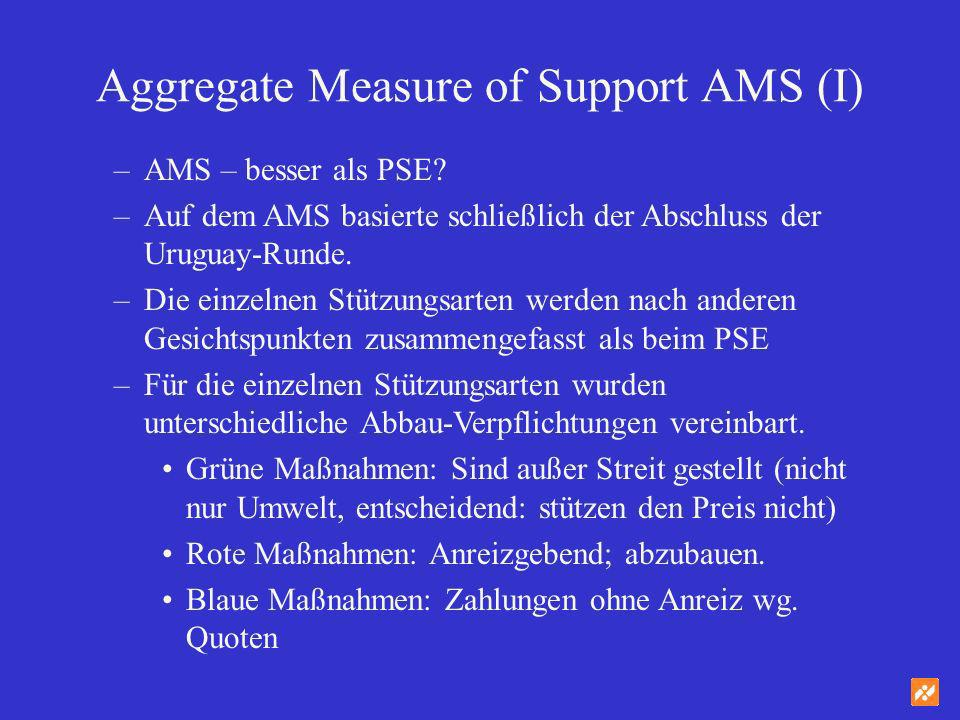 Aggregate Measure of Support AMS (I)