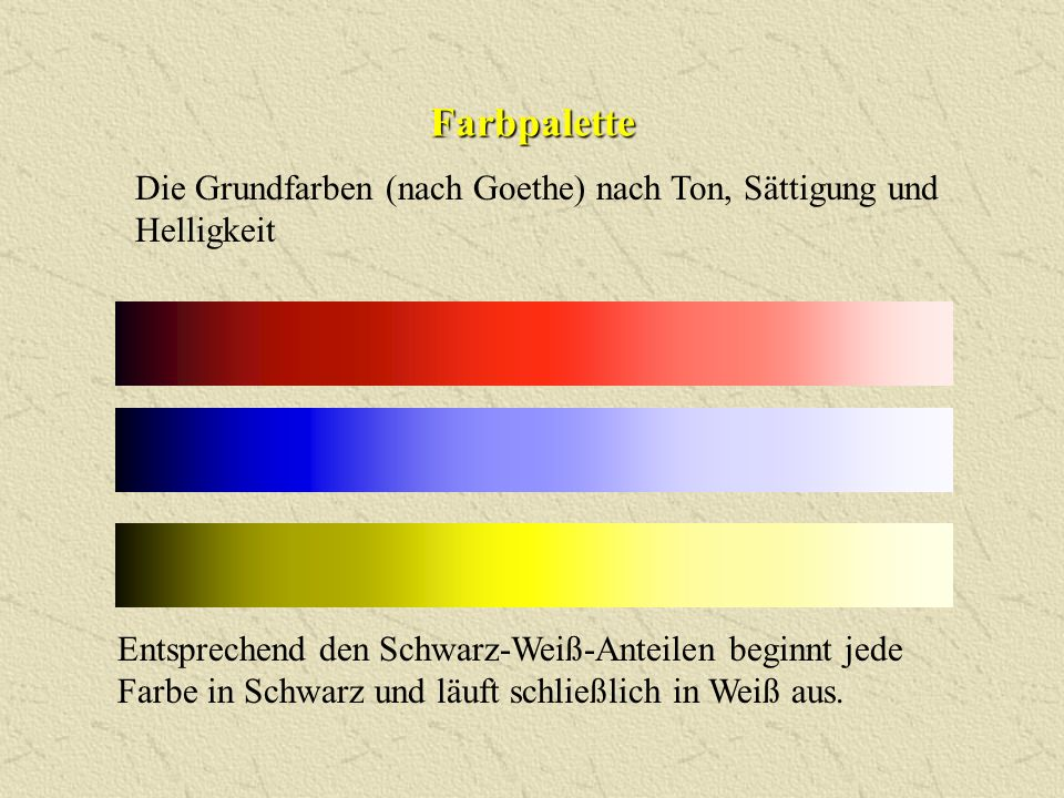 Farbpalette Die Grundfarben (nach Goethe) nach Ton, Sättigung und Helligkeit.