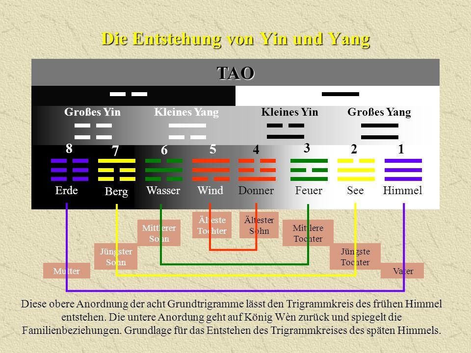 Die Entstehung von Yin und Yang