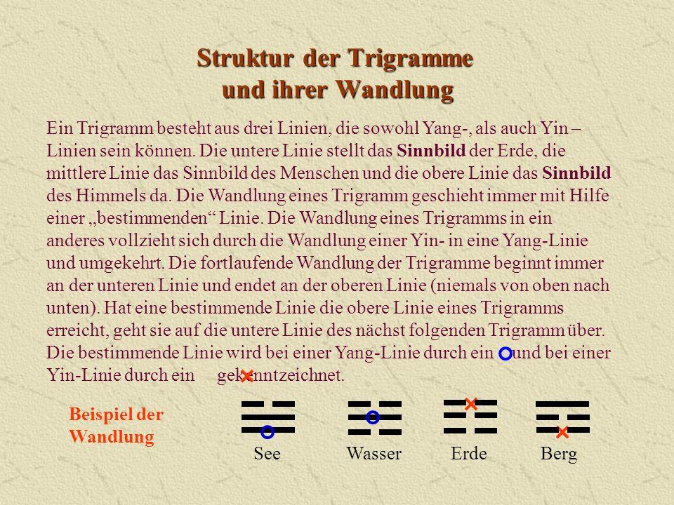 Struktur der Trigramme und ihrer Wandlung