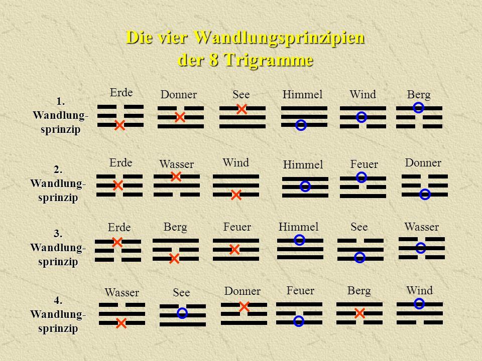 Die vier Wandlungsprinzipien der 8 Trigramme