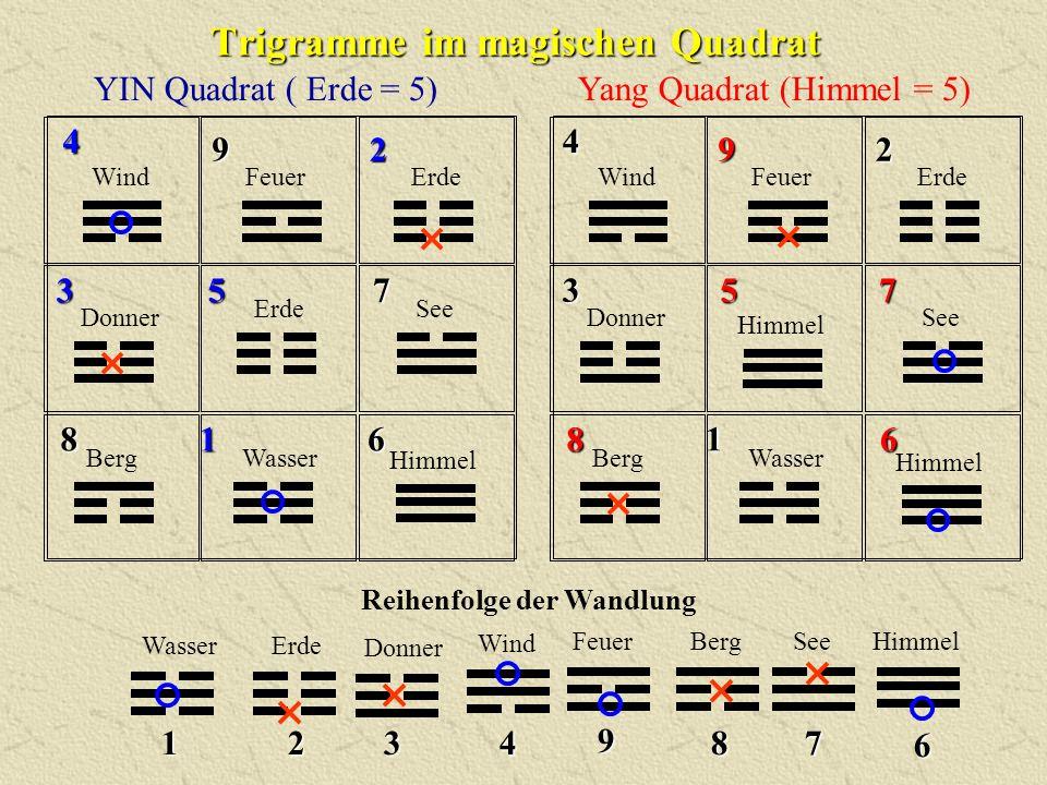 Trigramme im magischen Quadrat