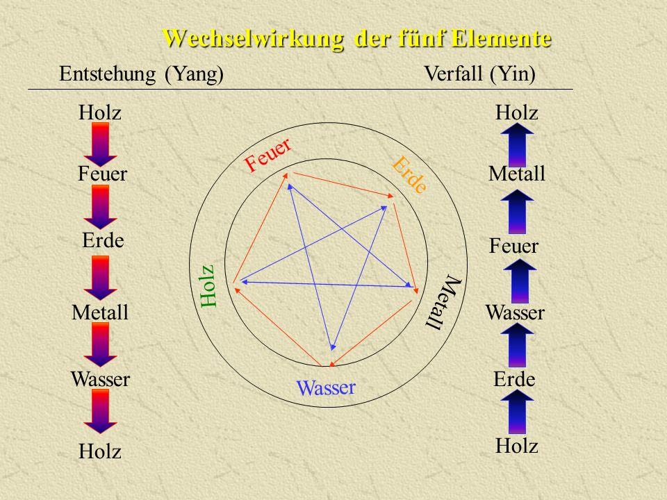 Wechselwirkung der fünf Elemente