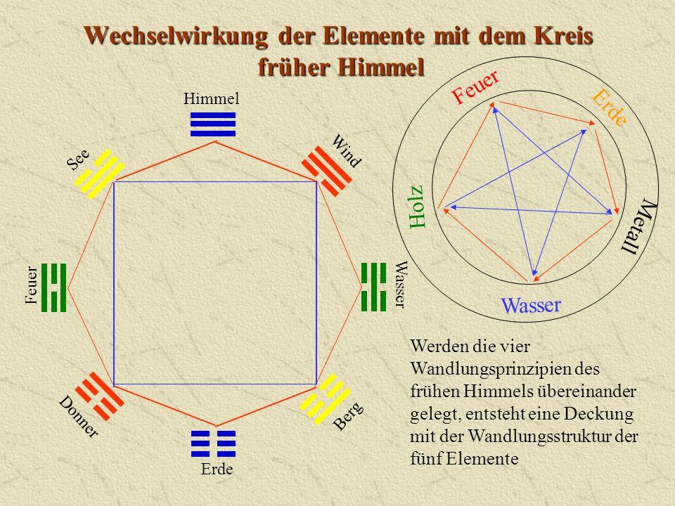 Wechselwirkung der Elemente mit dem Kreis früher Himmel