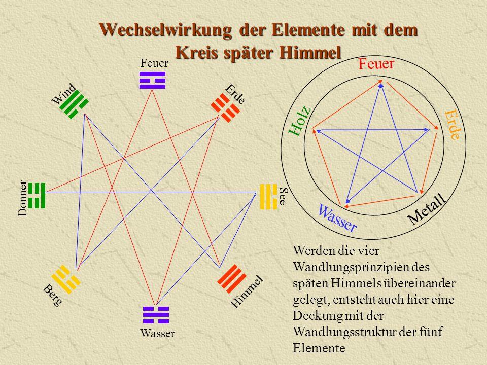 Wechselwirkung der Elemente mit dem Kreis später Himmel