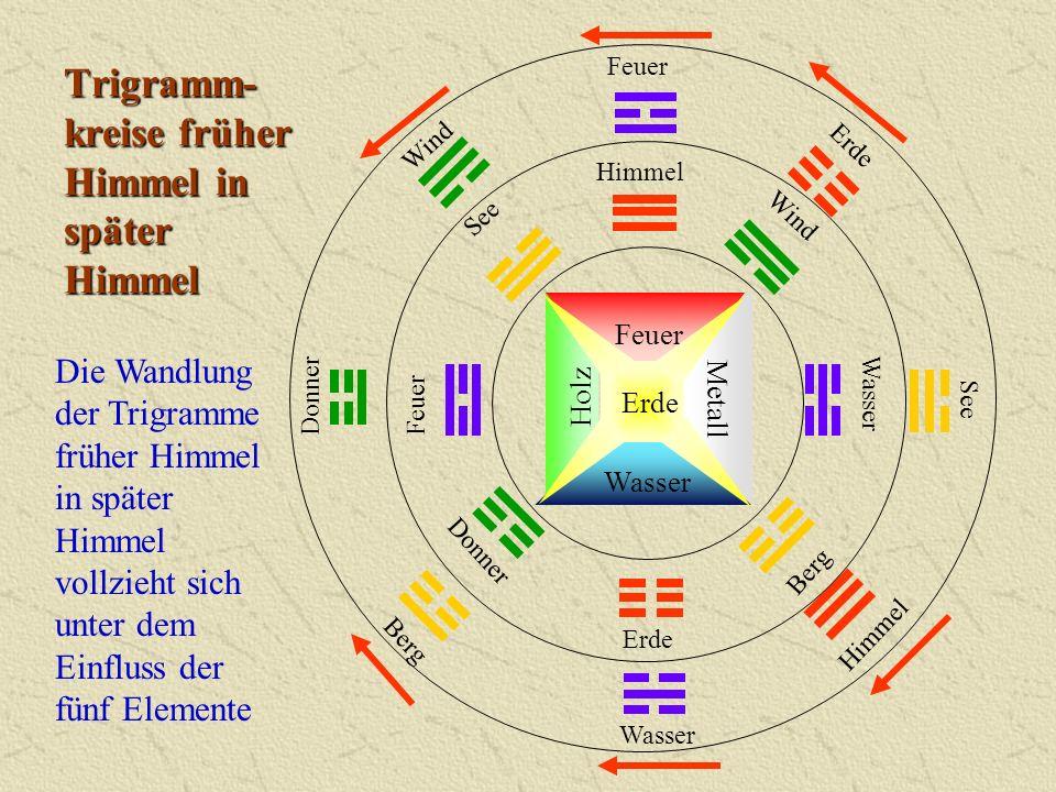 Trigramm-kreise früher Himmel in später Himmel