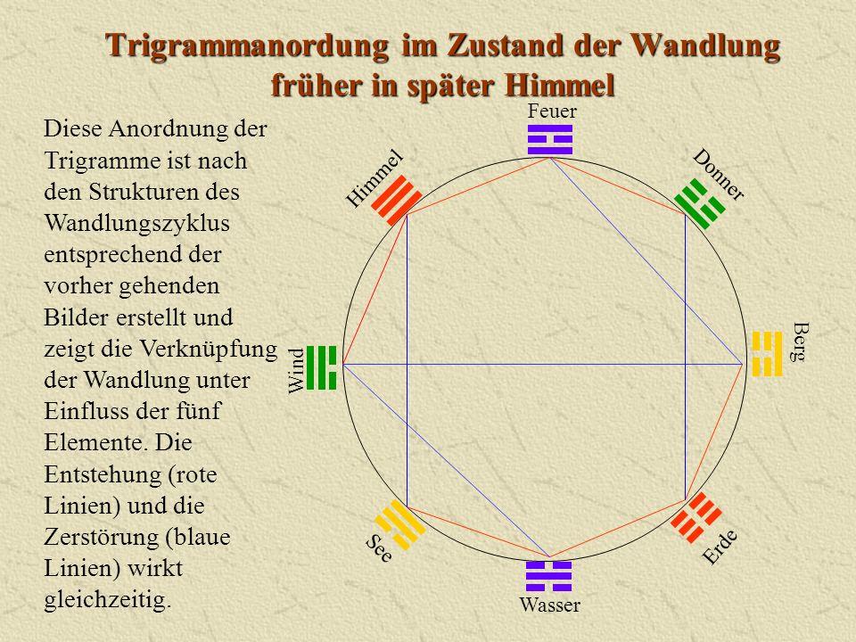 Trigrammanordung im Zustand der Wandlung früher in später Himmel