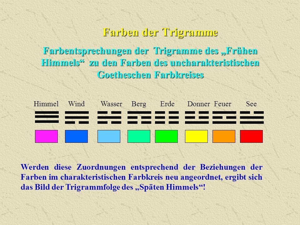 """Farben der Trigramme Farbentsprechungen der Trigramme des """"Frühen Himmels zu den Farben des uncharakteristischen Goetheschen Farbkreises."""