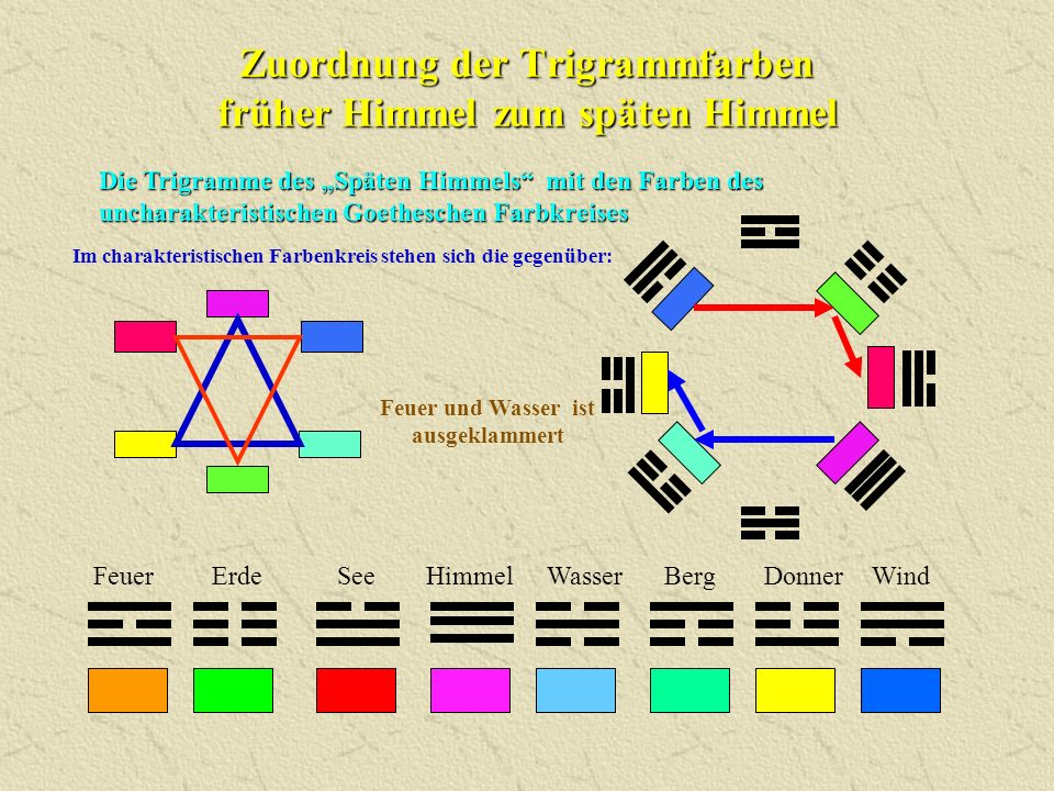 Zuordnung der Trigrammfarben früher Himmel zum späten Himmel