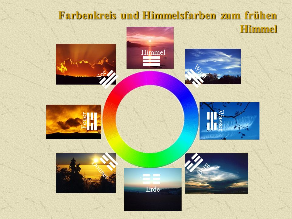 Farbenkreis und Himmelsfarben zum frühen Himmel