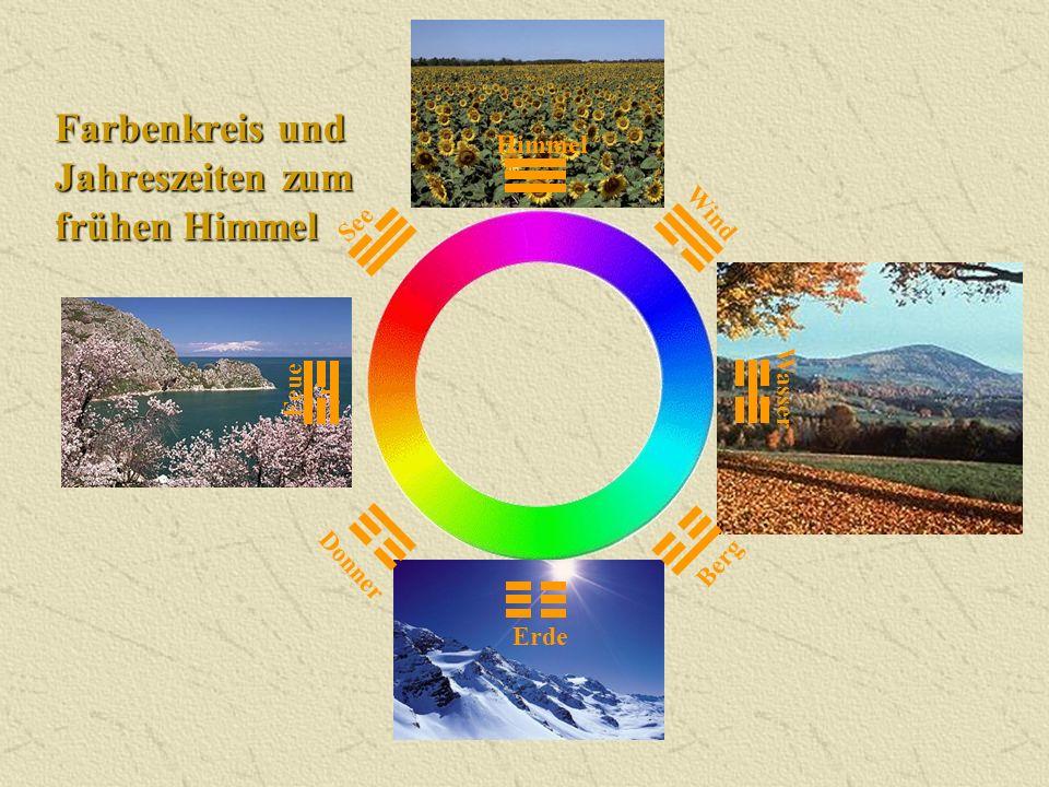 Farbenkreis und Jahreszeiten zum frühen Himmel
