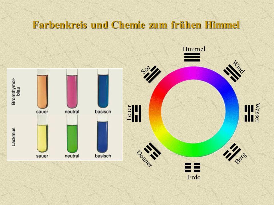 Farbenkreis und Chemie zum frühen Himmel