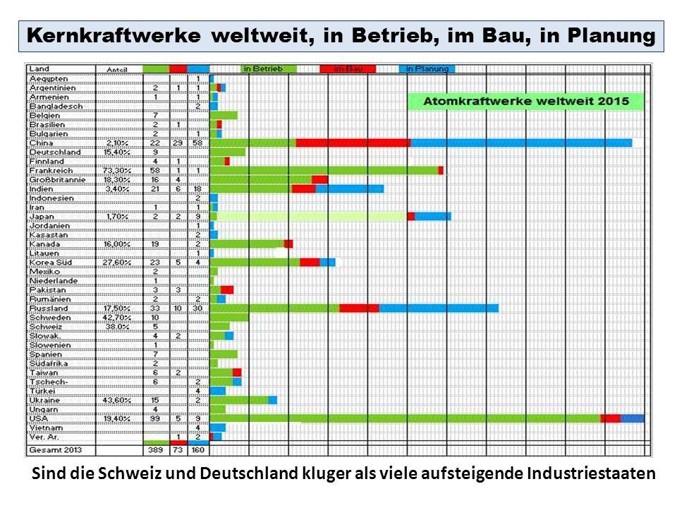 Kernkraftwerke weltweit, in Betrieb, im Bau, in Planung