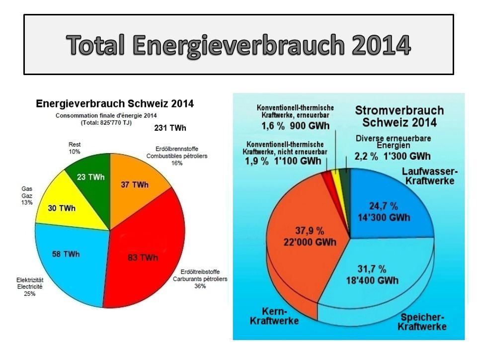 Total Energieverbrauch 2014