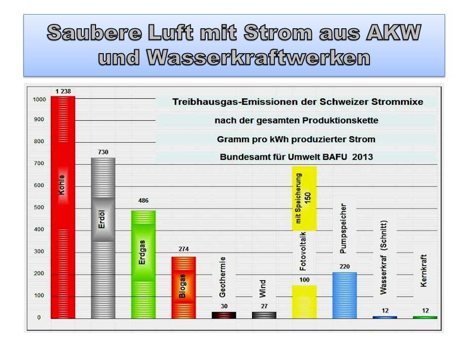 Saubere Luft mit Strom aus AKW und Wasserkraftwerken