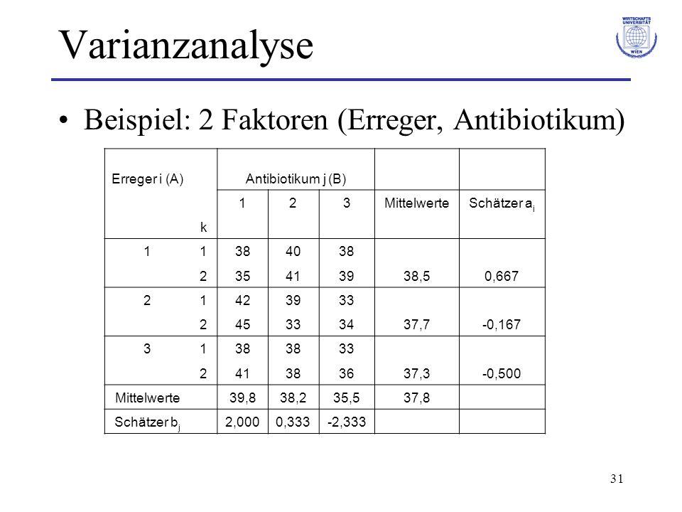 Varianzanalyse Beispiel: 2 Faktoren (Erreger, Antibiotikum)