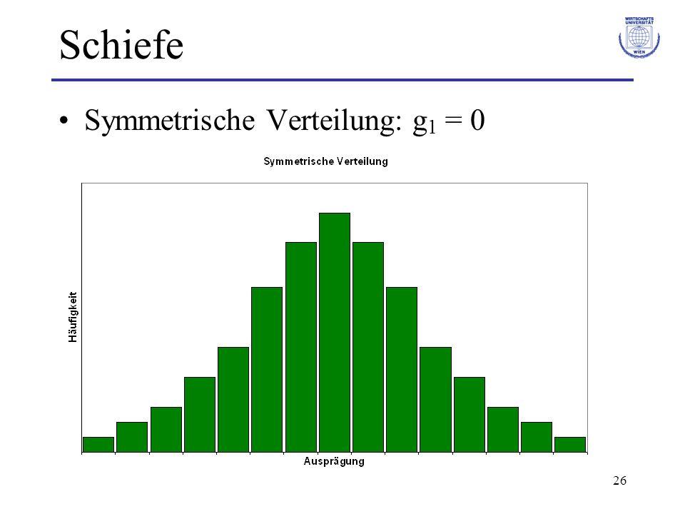 Schiefe Symmetrische Verteilung: g1 = 0