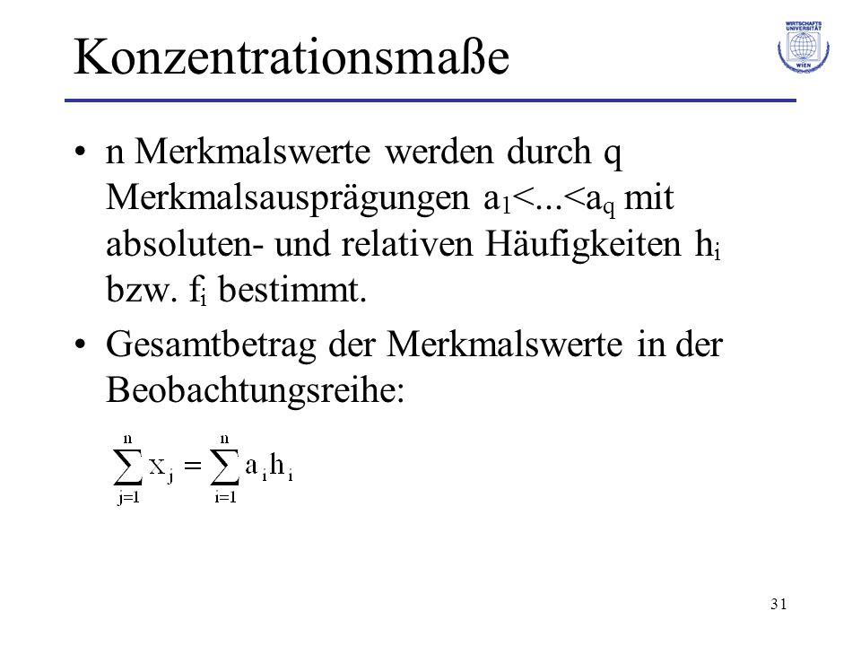 Konzentrationsmaße n Merkmalswerte werden durch q Merkmalsausprägungen a1<...<aq mit absoluten- und relativen Häufigkeiten hi bzw. fi bestimmt.
