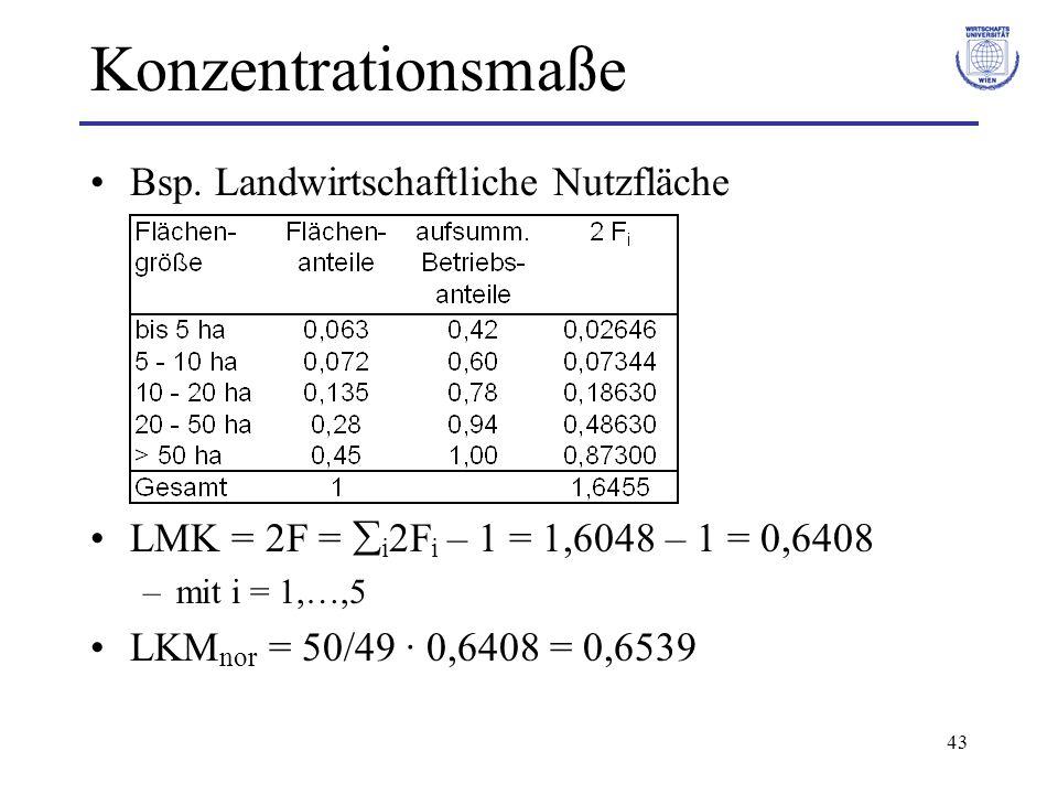 Konzentrationsmaße Bsp. Landwirtschaftliche Nutzfläche