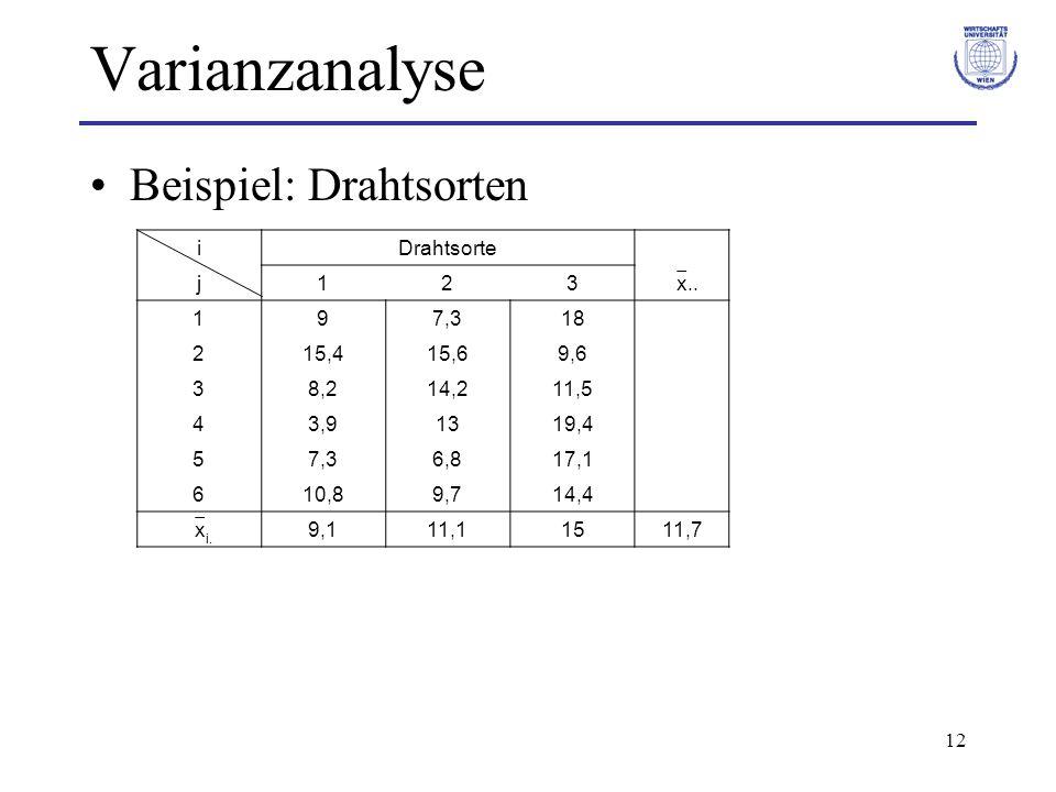 Varianzanalyse Beispiel: Drahtsorten i Drahtsorte j 1 2 3 x.. 9 7,3