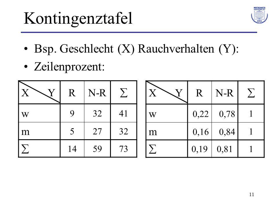 Kontingenztafel Bsp. Geschlecht (X) Rauchverhalten (Y): Zeilenprozent: