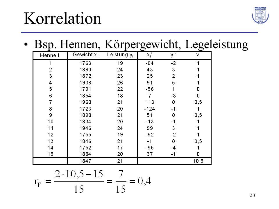 Korrelation Bsp. Hennen, Körpergewicht, Legeleistung