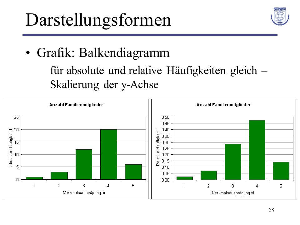 Darstellungsformen Grafik: Balkendiagramm