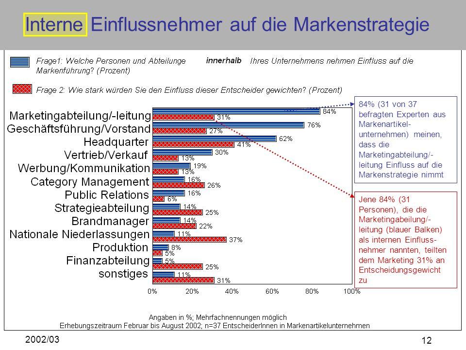 Interne Einflussnehmer auf die Markenstrategie