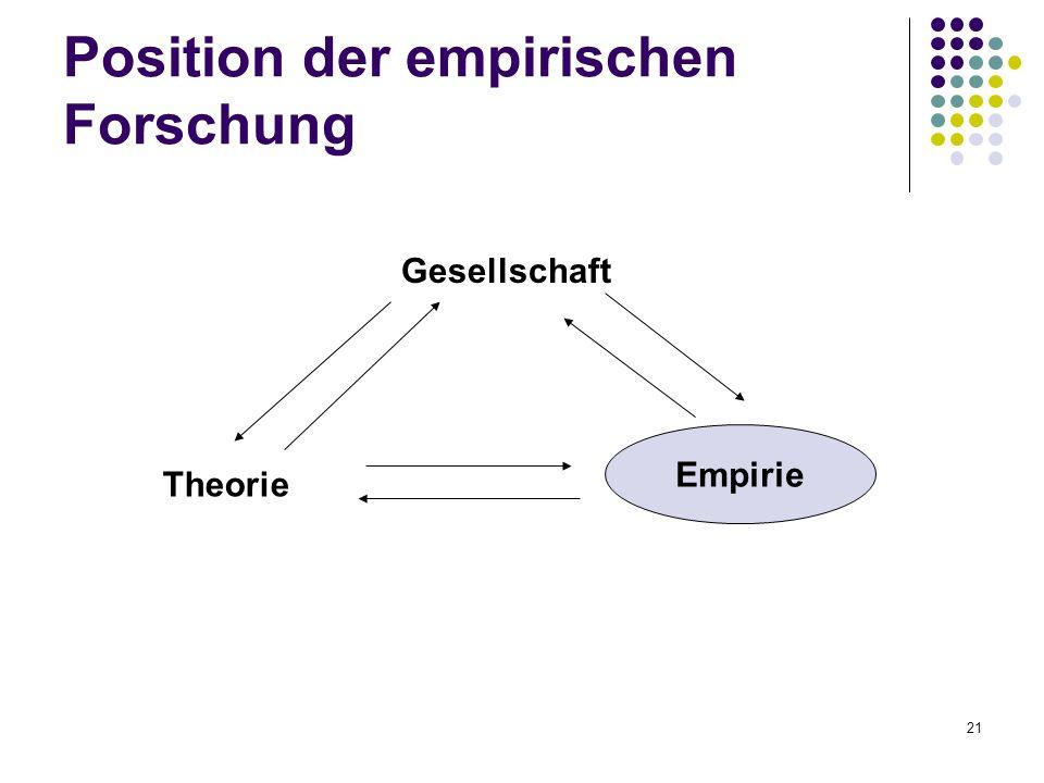Position der empirischen Forschung