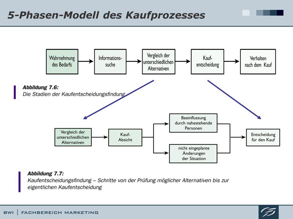 5-Phasen-Modell des Kaufprozesses