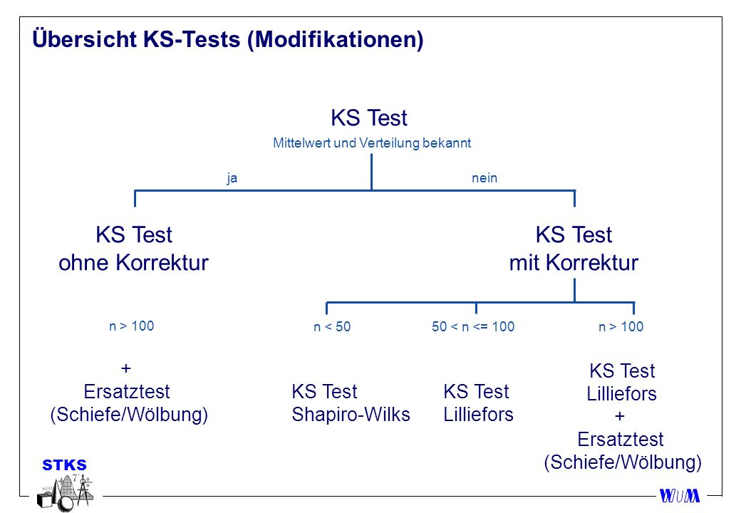 Übersicht KS-Tests (Modifikationen)