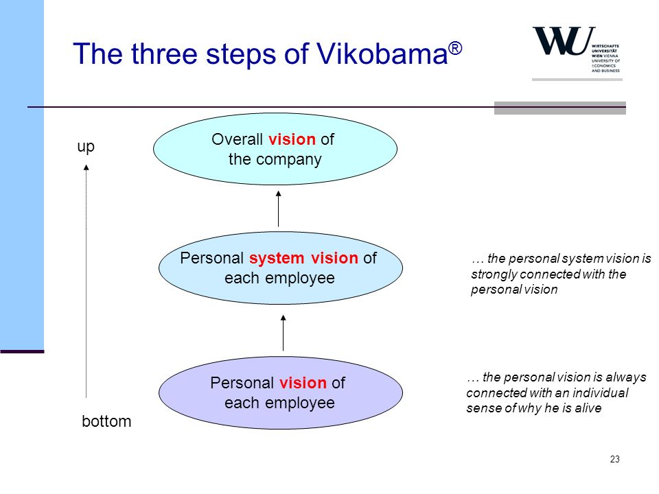 The three steps of Vikobama®