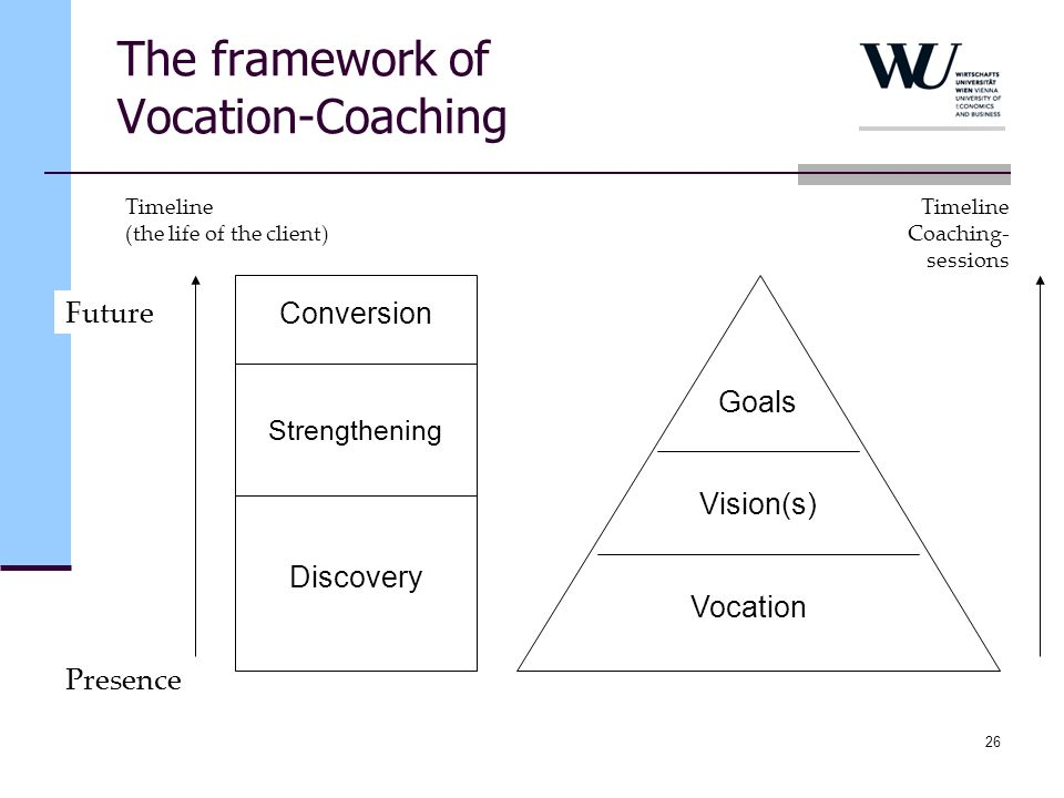 The framework of Vocation-Coaching