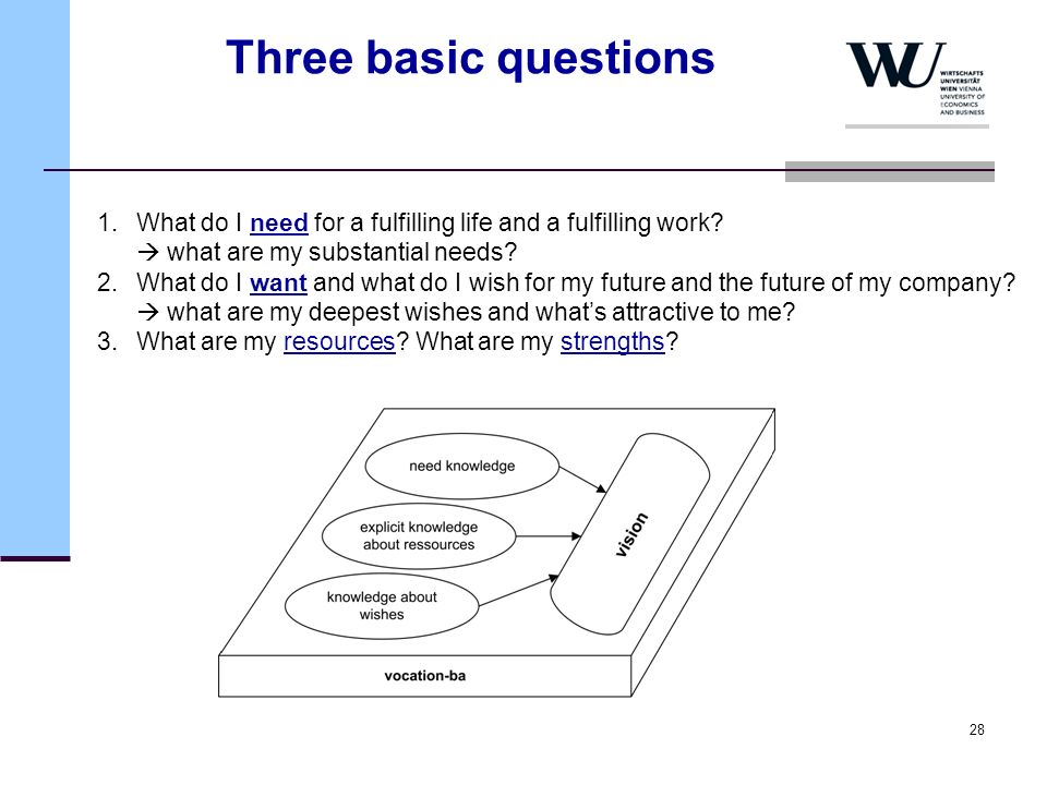 Three basic questions 1. What do I need for a fulfilling life and a fulfilling work  what are my substantial needs