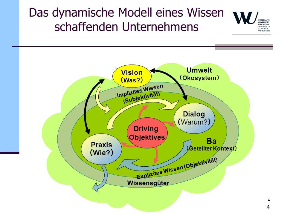 Das dynamische Modell eines Wissen schaffenden Unternehmens