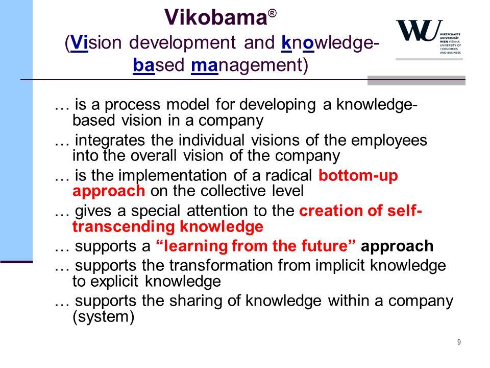 Vikobama® (Vision development and knowledge-based management)