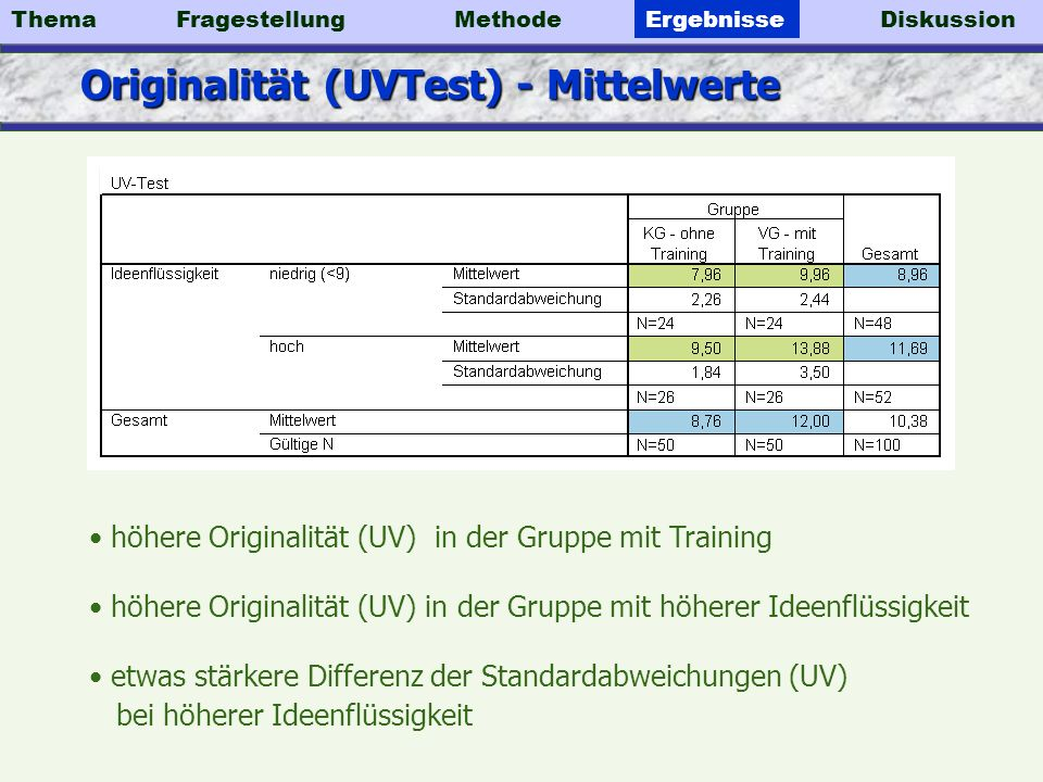Originalität (UVTest) - Mittelwerte