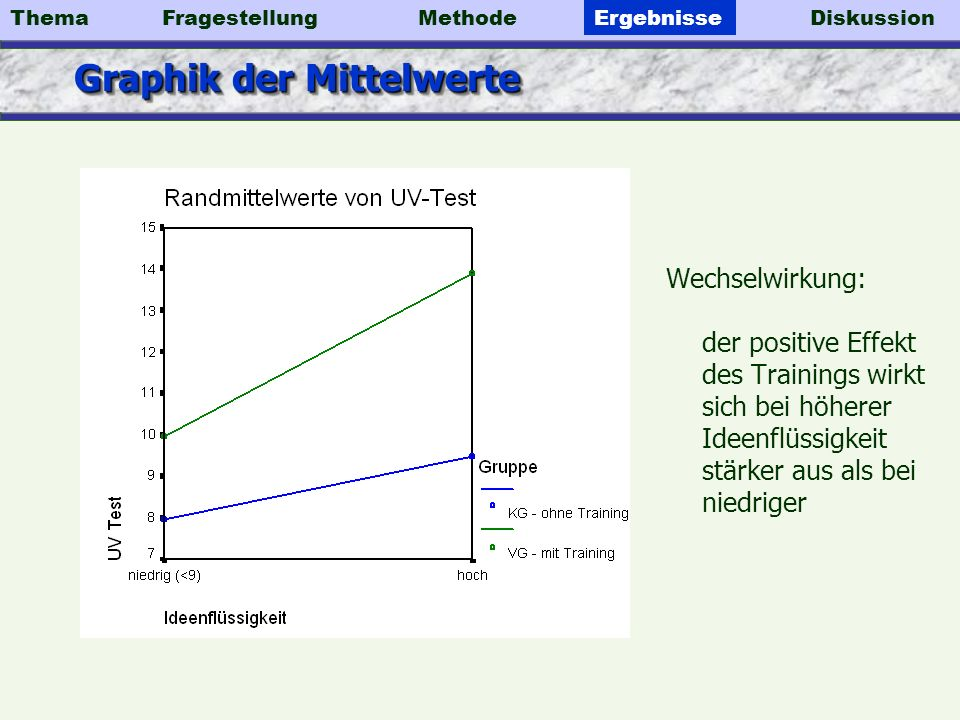 Graphik der Mittelwerte
