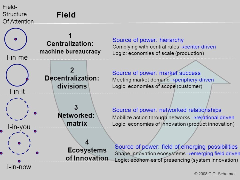 Field 1 Centralization: machine bureaucracy I-in-me