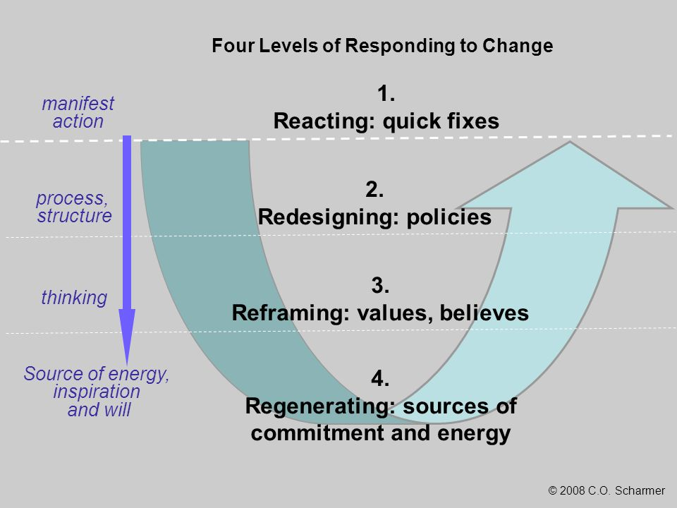 Redesigning: policies