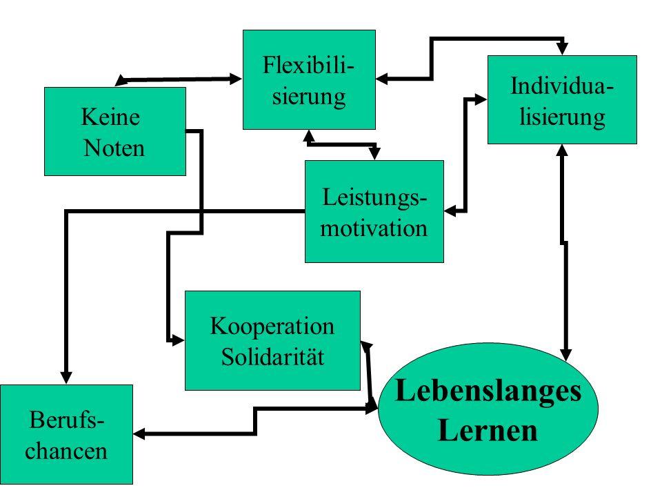 Lebenslanges Lernen Flexibili- sierung Individua- lisierung Keine