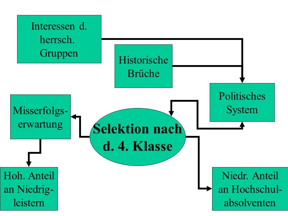Selektion nach d. 4. Klasse