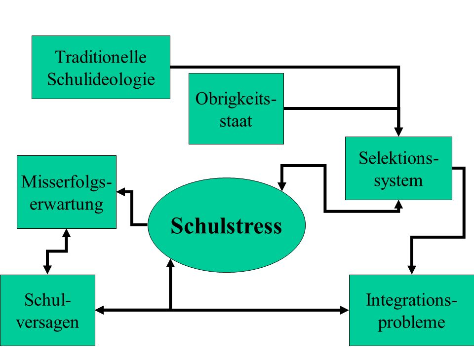 Schulstress Traditionelle Schulideologie Obrigkeits- staat Selektions-