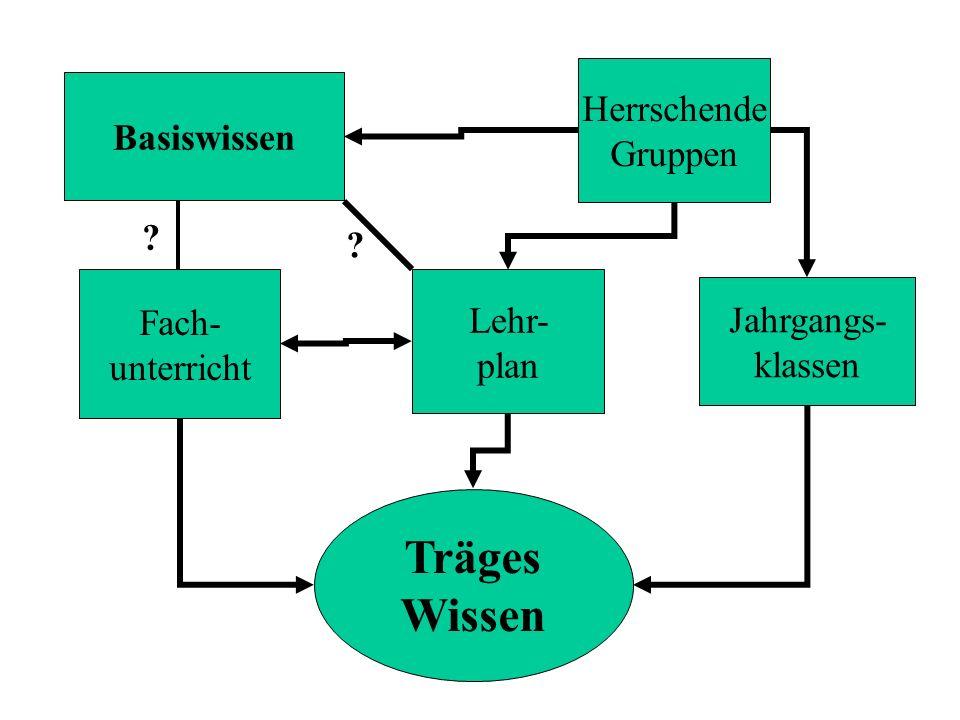 Träges Wissen Herrschende Basiswissen Gruppen Fach- Lehr-