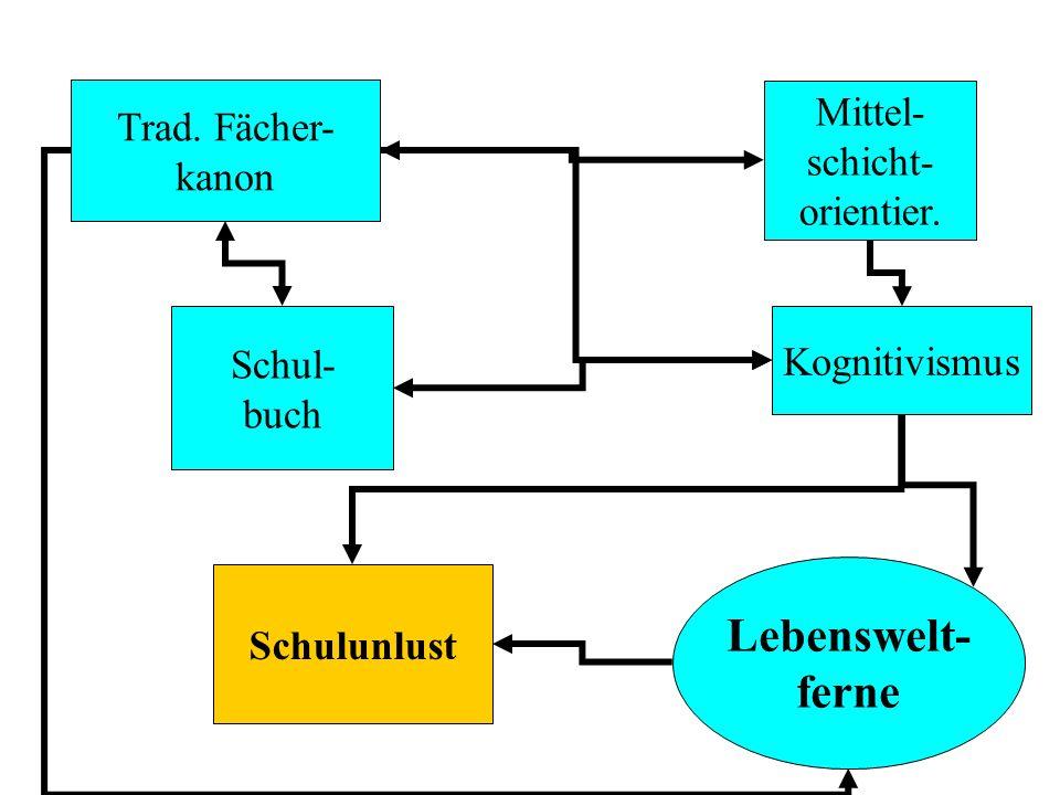 Lebenswelt- ferne Mittel- Trad. Fächer- schicht- kanon orientier.
