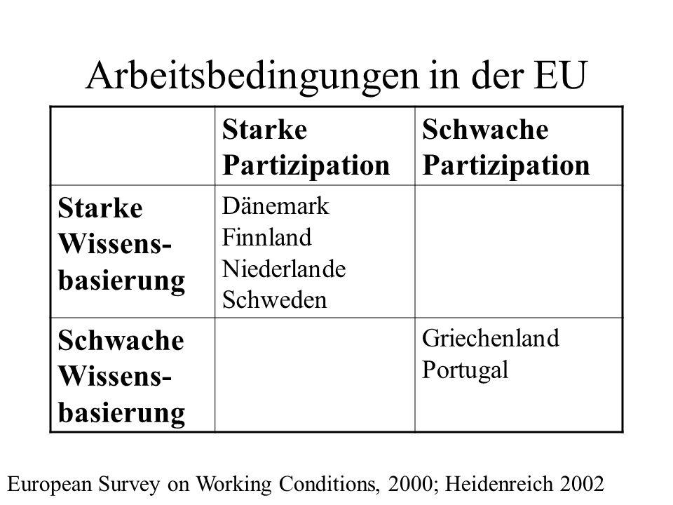 Arbeitsbedingungen in der EU