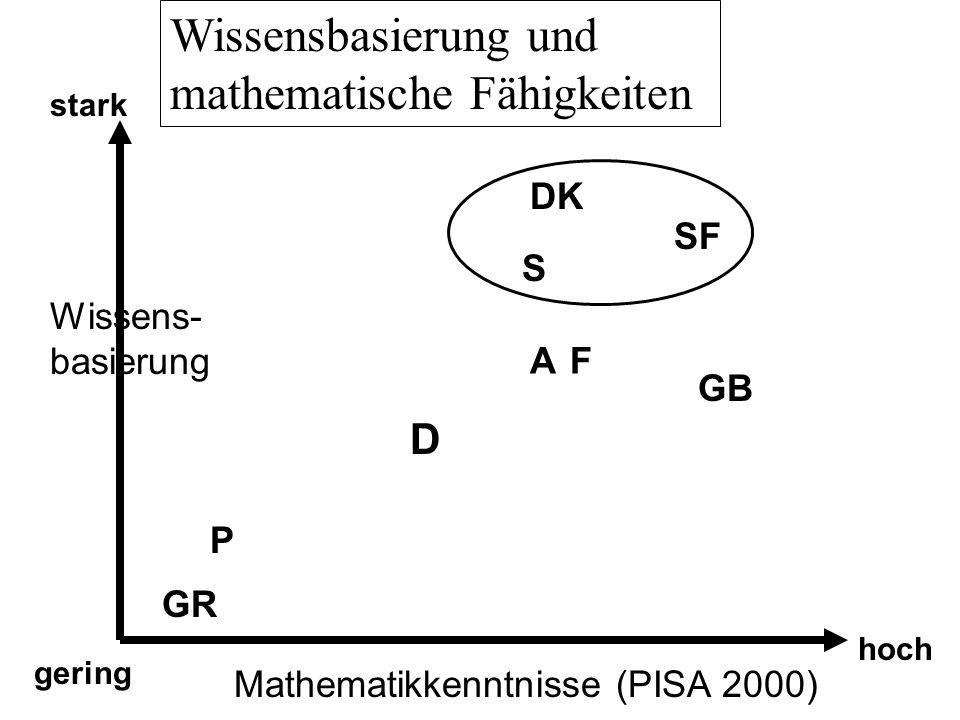 Wissensbasierung und mathematische Fähigkeiten