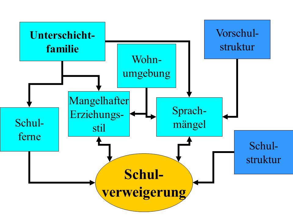 Schul- verweigerung Vorschul- Unterschicht- struktur familie Wohn-