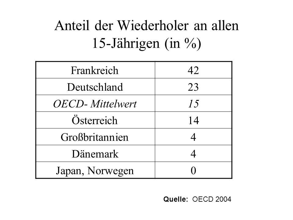Anteil der Wiederholer an allen 15-Jährigen (in %)