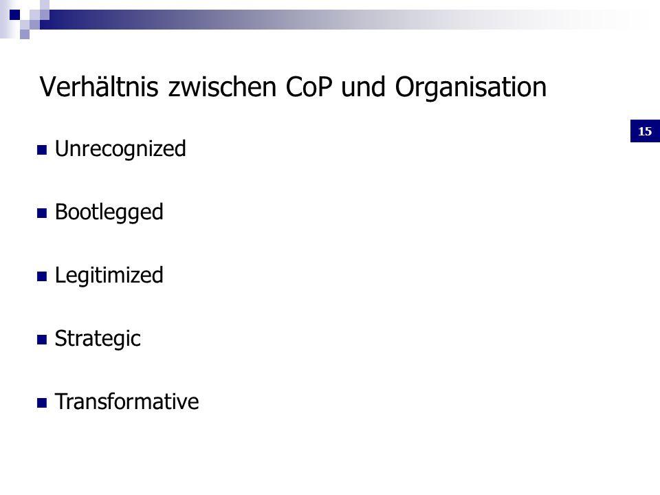 Verhältnis zwischen CoP und Organisation
